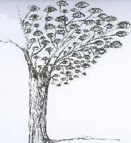 árbol de las preguntas